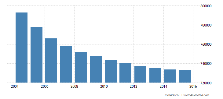greece population ages 10 16 total wb data