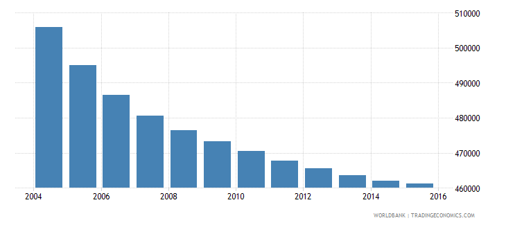 greece population ages 10 18 female wb data