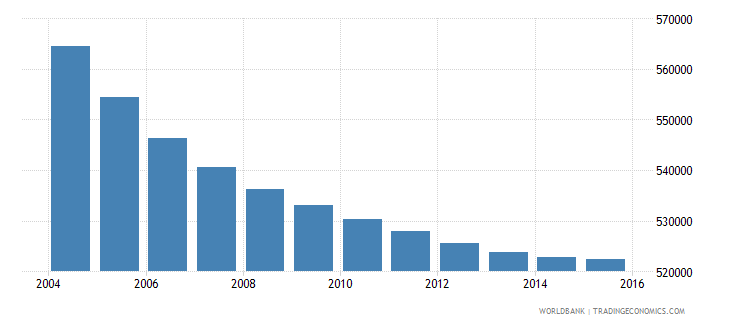 greece population ages 11 15 total wb data