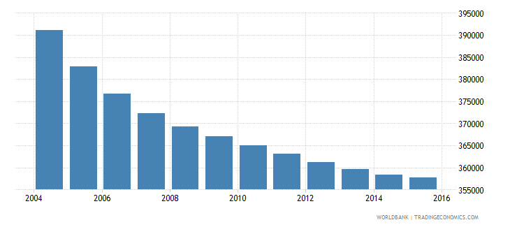 greece population ages 11 17 female wb data