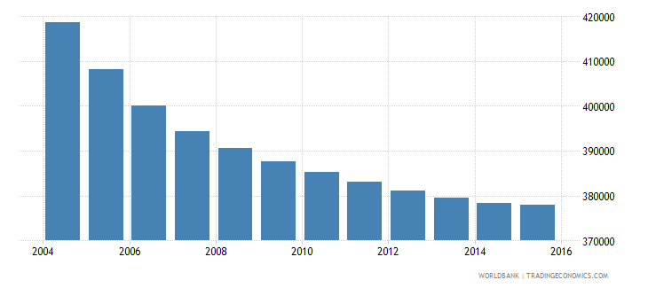 greece population ages 11 17 male wb data