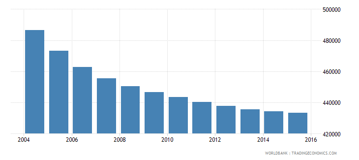 greece population ages 11 18 male wb data