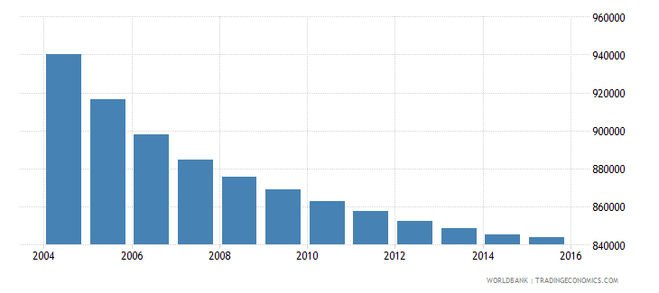 greece population ages 11 18 total wb data