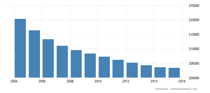 greece population ages 12 15 female wb data