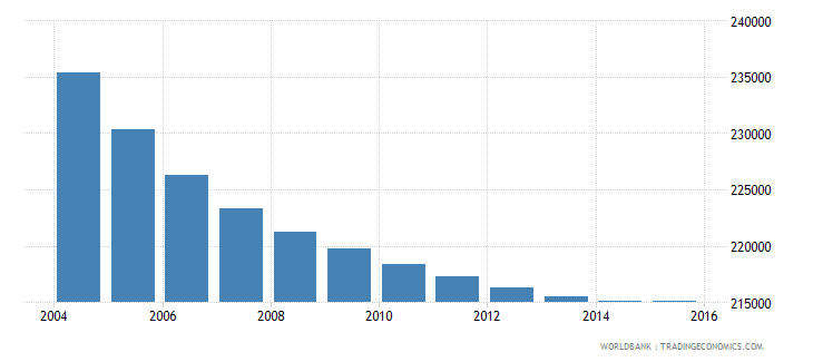 greece population ages 12 15 male wb data