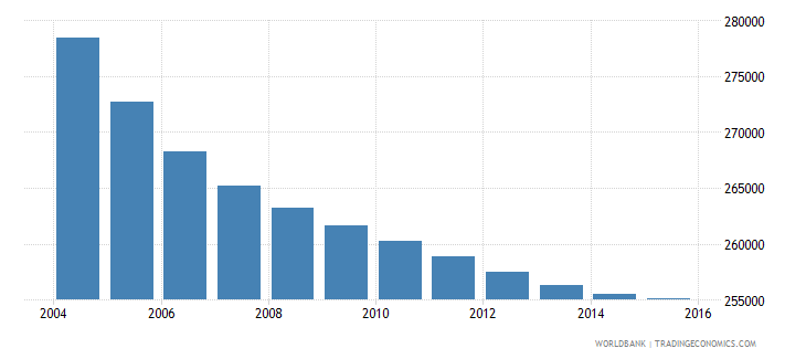 greece population ages 12 16 female wb data