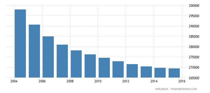 greece population ages 12 16 male wb data