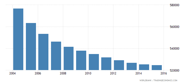 greece population ages 12 16 total wb data