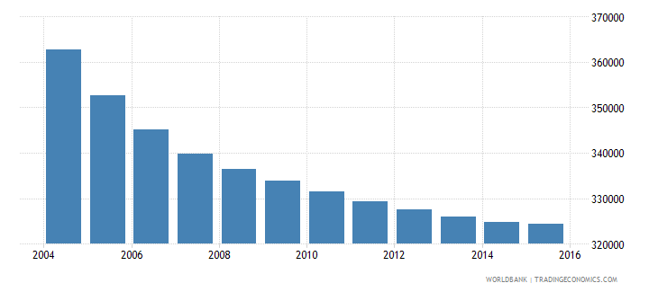 greece population ages 12 17 male wb data