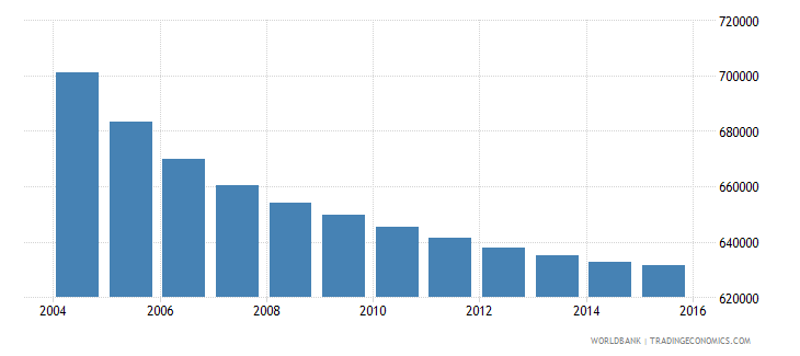 greece population ages 12 17 total wb data