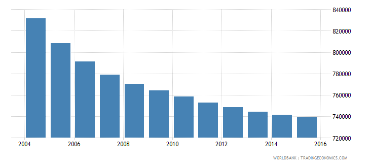 greece population ages 12 18 total wb data