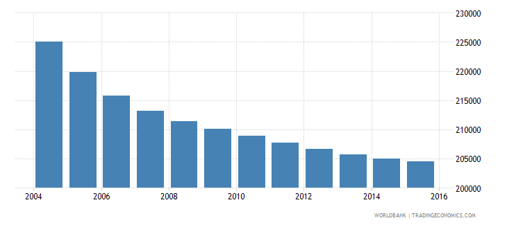 greece population ages 13 16 female wb data