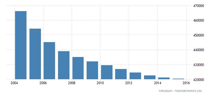 greece population ages 13 16 total wb data