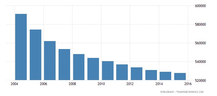 greece population ages 13 17 total wb data
