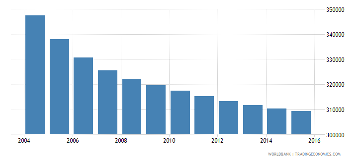 greece population ages 13 18 female wb data