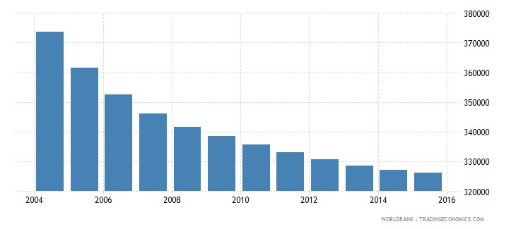greece population ages 13 18 male wb data