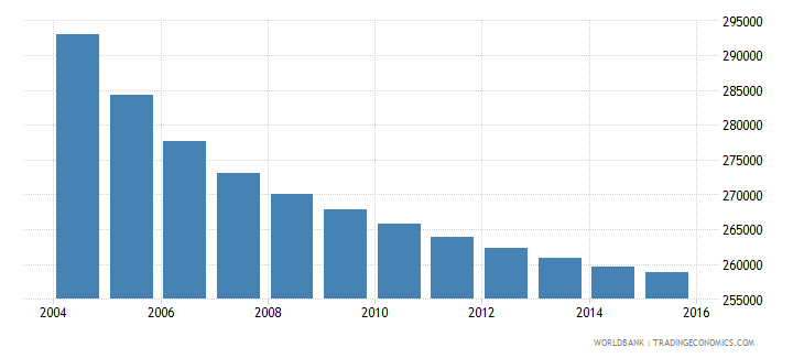 greece population ages 14 18 female wb data