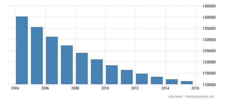 greece population ages 15 24 total wb data