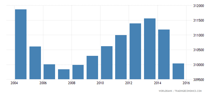 greece population ages 3 5 total wb data
