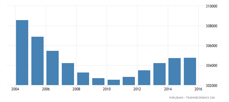 greece population ages 5 10 female wb data