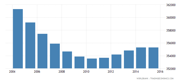 greece population ages 5 11 female wb data