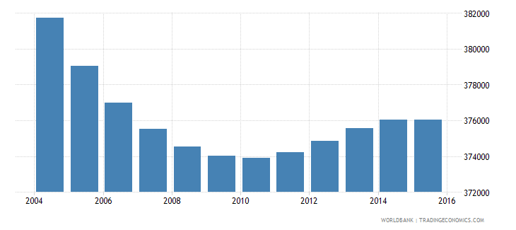 greece population ages 5 11 male wb data