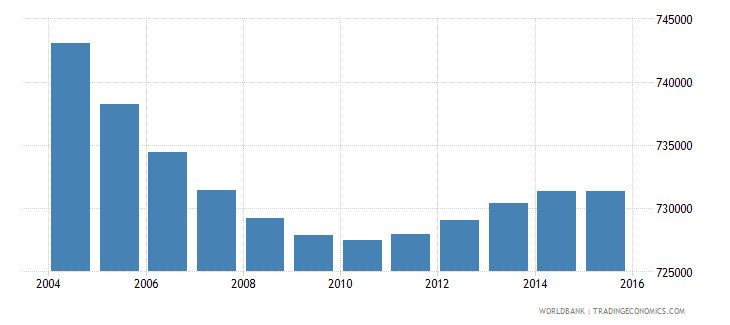 greece population ages 5 11 total wb data