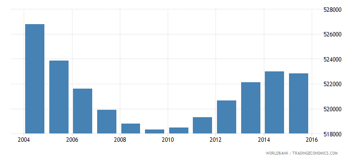 greece population ages 5 9 total wb data