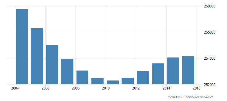 greece population ages 6 10 female wb data