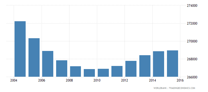greece population ages 6 10 male wb data