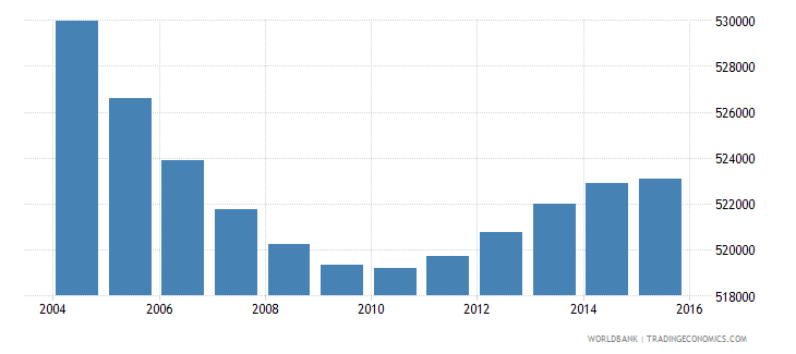 greece population ages 6 10 total wb data