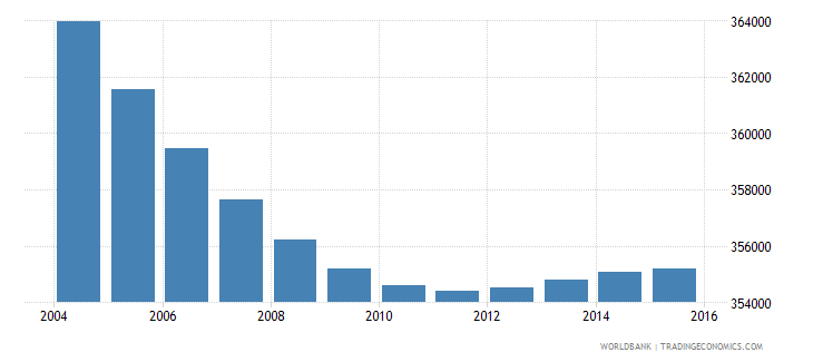 greece population ages 6 12 female wb data