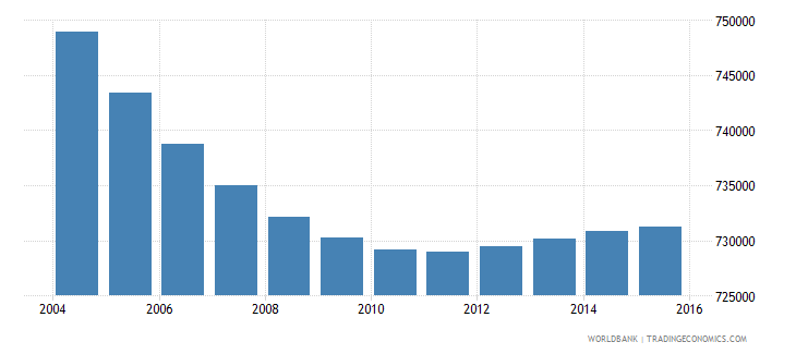 greece population ages 6 12 total wb data