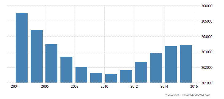 greece population ages 6 9 female wb data