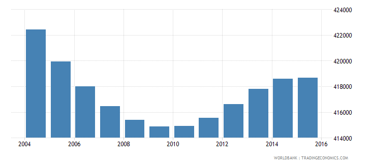 greece population ages 6 9 total wb data