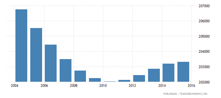 greece population ages 7 10 female wb data