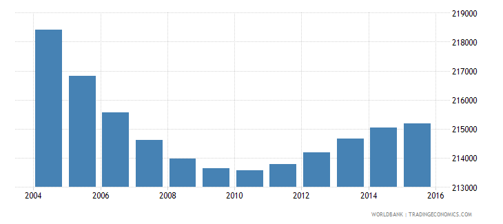 greece population ages 7 10 male wb data