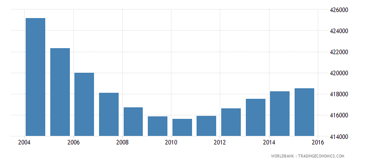 greece population ages 7 10 total wb data