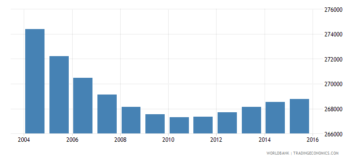 greece population ages 7 11 male wb data