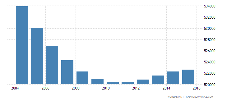 greece population ages 7 11 total wb data