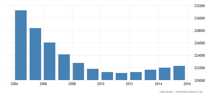 greece population ages 7 12 male wb data
