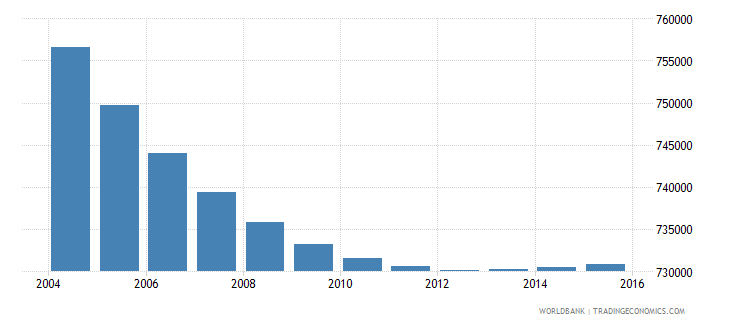 greece population ages 7 13 total wb data