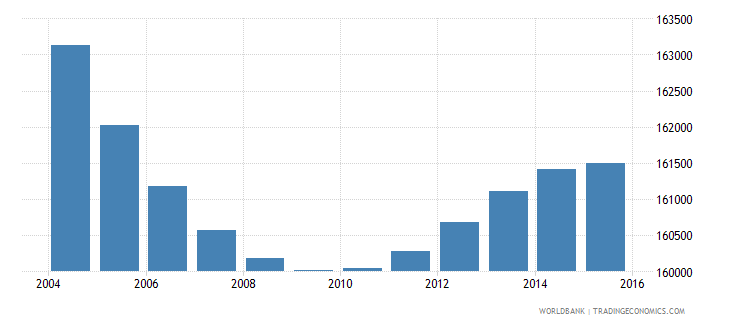 greece population ages 7 9 male wb data