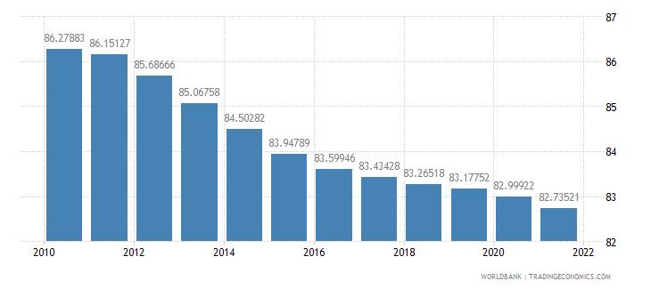 greece population density people per sq km wb data