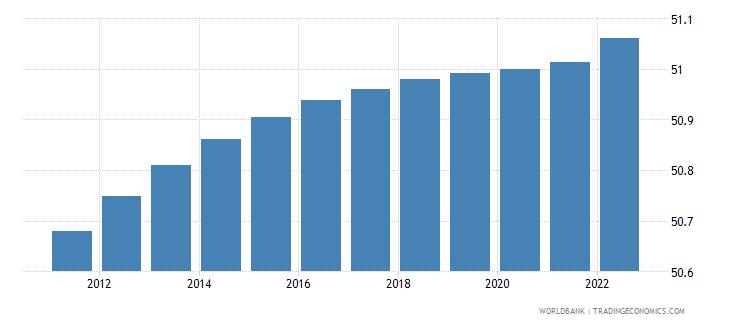 greece population female percent of total wb data