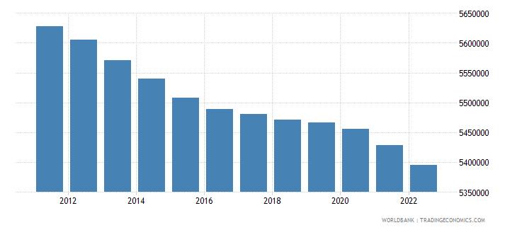 greece population female wb data