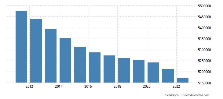 greece population male wb data