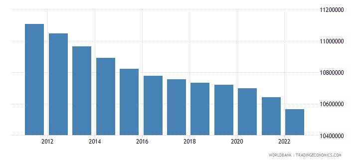 greece population total wb data