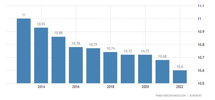 Greece Population