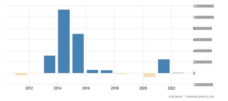 greece portfolio equity net inflows bop us dollar wb data